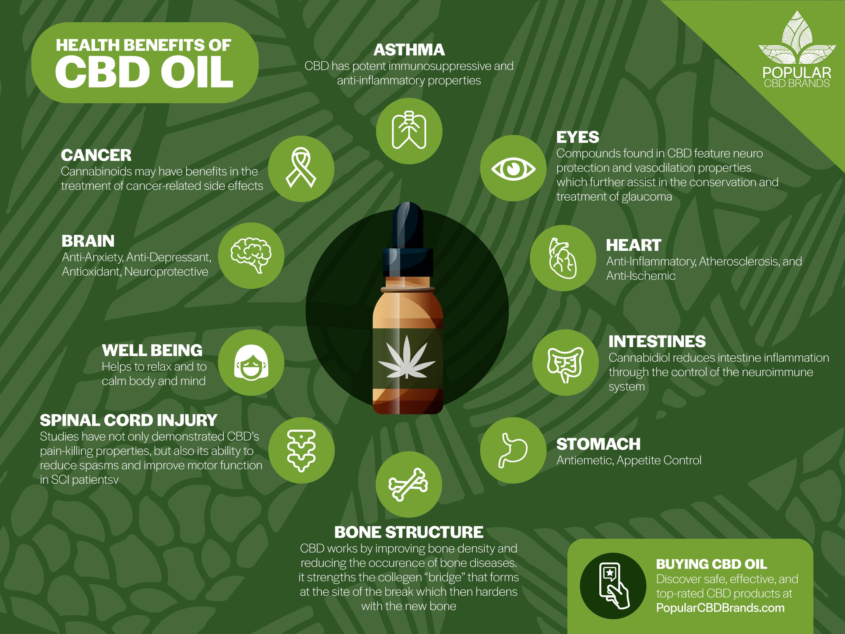 Canabis CBD Oil